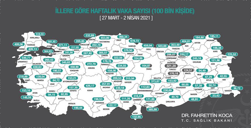 ERZİNCAN'DA VAKA ORANI 200,06'DAN 321,20'YE YÜKSELDİ
