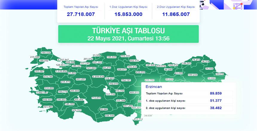 ERZİNCAN'DA 89.859 BİN KİŞİ AŞILANDI