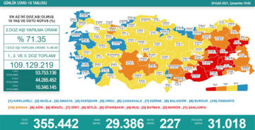 İKİNCİ DOZ AŞIDA %65'İ GEÇTİK